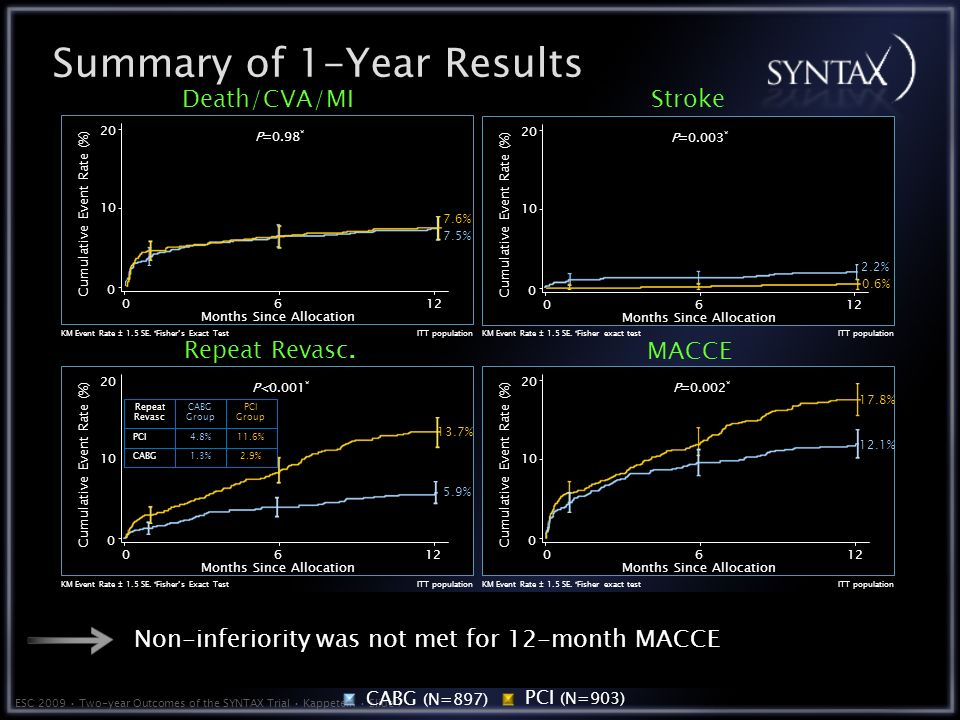 ESC 2009 Two-year Outcomes of the SYNTAX Trial Kappetein Slide 7 Death/CVA/MI rates were similar between CABG and PCI Death/CVA/MI rates were similar between CABG and PCI Stroke was increased in CABG vs PCI Stroke was increased in CABG vs PCI Repeat revascularization and MACCE were increased in PCI vs CABG Repeat revascularization and MACCE were increased in PCI vs CABG Non-inferiority was not met for 12-month MACCE Summary of 1-Year Results P=0.98 * Months Since Allocation Cumulative Event Rate (%) ITT population 7.6% 7.5% KM Event Rate ± 1.5 SE.