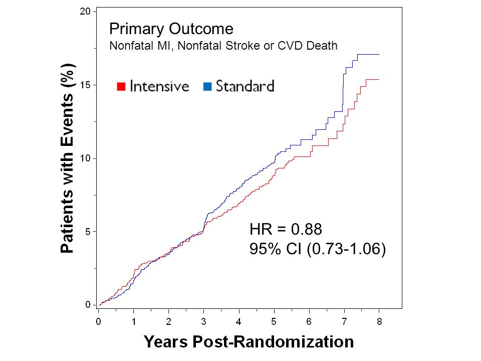 Primary Outcome Nonfatal MI, Nonfatal Stroke or CVD Death HR = 0.88 95% CI (0.73-1.06)