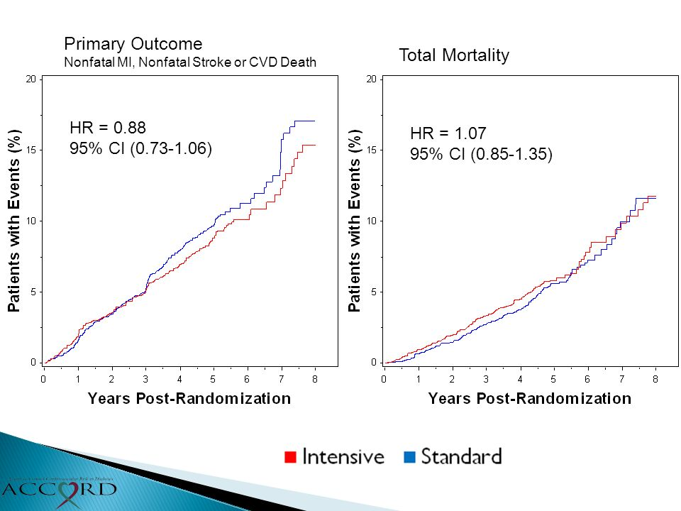 Primary Outcome Nonfatal MI, Nonfatal Stroke or CVD Death Total Mortality HR = 0.88 95% CI (0.73-1.06) HR = 1.07 95% CI (0.85-1.35)