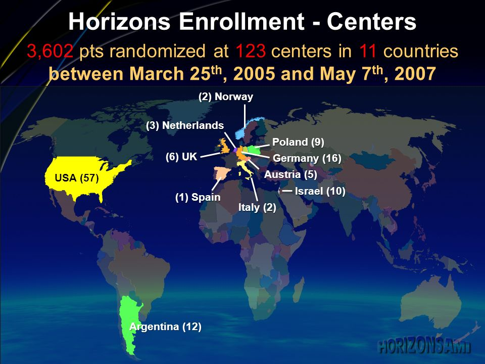 Horizons Enrollment - Centers USA (57) (1) Spain (6) UK (2) Norway (2) Norway Poland (9) Germany (16) Austria (5) (3) Netherlands Italy (2) Argentina (12) Israel (10) 3,602 pts randomized at 123 centers in 11 countries between March 25 th, 2005 and May 7 th, 2007