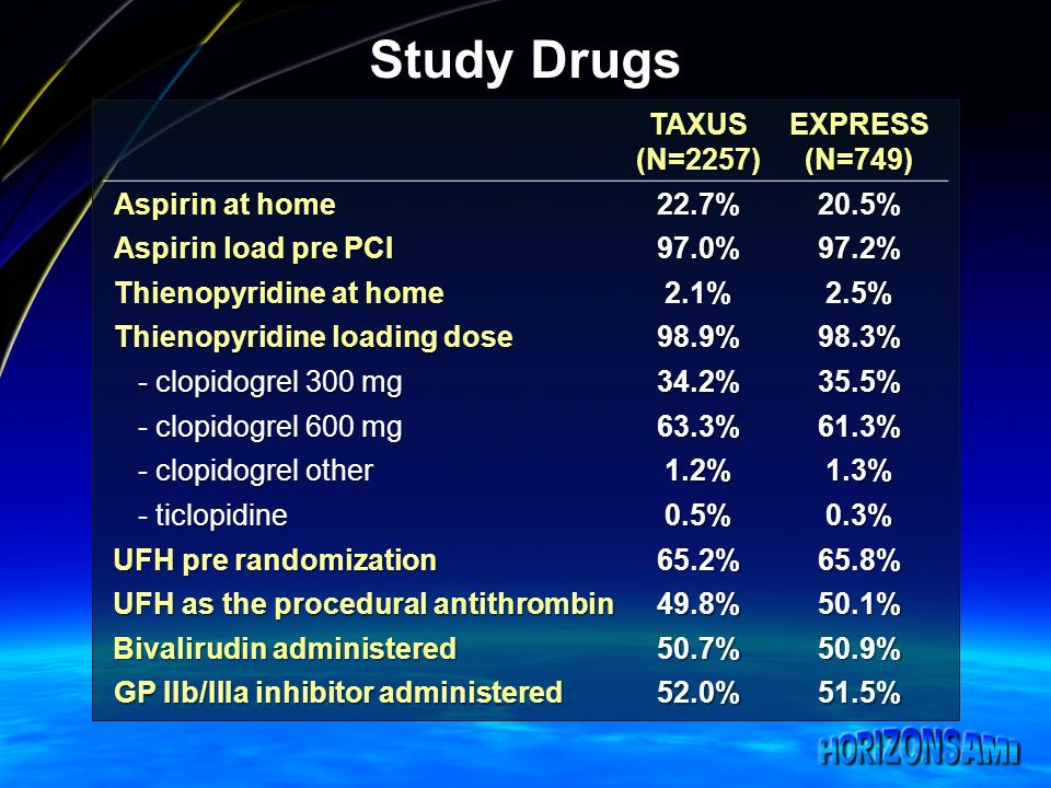 Study Drugs TAXUS(N=2257)EXPRESS(N=749) Aspirin at home 22.7%20.5% Aspirin load pre PCI 97.0%97.2% Thienopyridine at home 2.1%2.5% Thienopyridine loading dose 98.9%98.3% - clopidogrel 300 mg - clopidogrel 300 mg34.2%35.5% - clopidogrel 600 mg - clopidogrel 600 mg63.3%61.3% - clopidogrel other - clopidogrel other1.2%1.3% - ticlopidine - ticlopidine0.5%0.3% UFH pre randomization UFH pre randomization65.2%65.8% UFH as the procedural antithrombin UFH as the procedural antithrombin49.8%50.1% Bivalirudin administered Bivalirudin administered50.7%50.9% GP IIb/IIIa inhibitor administered 52.0%51.5%