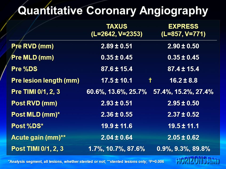 Quantitative Coronary Angiography TAXUS (L=2642, V=2353) EXPRESS (L=857, V=771) Pre RVD (mm) 2.89 ± ± 0.50 Pre MLD (mm) 0.35 ± 0.45 Pre %DS 87.6 ± ± 15.4 Pre lesion length (mm) 17.5 ± ± 8.8 Pre TIMI 0/1, 2, %, 13.6%, 25.7% 57.4%, 15.2%, 27.4% Post RVD (mm) 2.93 ± ± 0.50 Post MLD (mm)* 2.36 ± ± 0.52 Post %DS* 19.9 ± ± 11.1 Acute gain (mm)** 2.04 ± ± 0.62 Post TIMI 0/1, 2, 3 1.7%, 10.7%, 87.6% 0.9%, 9.3%, 89.8% *Analysis segment, all lesions, whether stented or not; **stented lesions only; P=0.006
