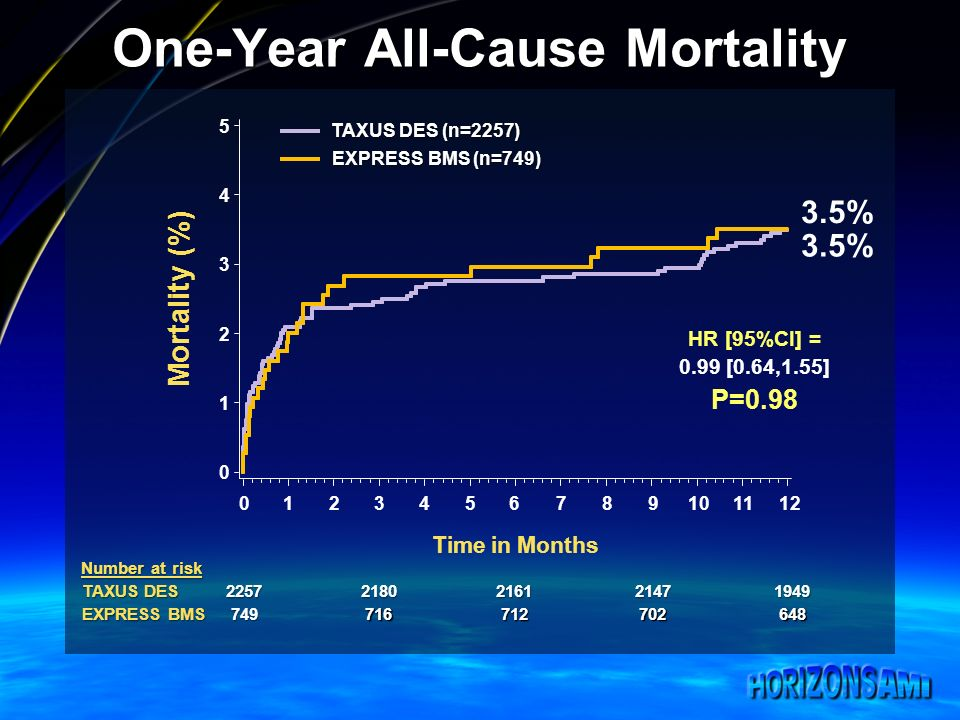 One-Year All-Cause Mortality Mortality (%) Time in Months Number at risk TAXUS DES EXPRESS BMS TAXUS DES (n=2257) EXPRESS BMS (n=749) 3.5% HR [95%CI] = 0.99 [0.64,1.55] P=0.98