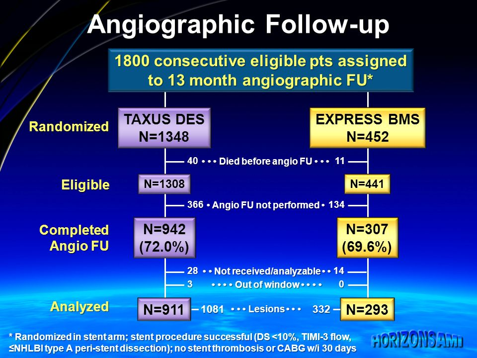 Angiographic Follow-up TAXUS DES N=1348 EXPRESS BMS N=452 Randomized Eligible N=1308N= consecutive eligible pts assigned to 13 month angiographic FU* * Randomized in stent arm; stent procedure successful (DS <10%, TIMI-3 flow, NHLBI type A peri-stent dissection); no stent thrombosis or CABG w/i 30 days 4011 Died before angio FU Died before angio FU N=942 (72.0%) N=307 (69.6%) Completed Angio FU Angio FU not performed Angio FU not performed Not received/analyzable Not received/analyzable Out of window Out of window N=911N=293 Analyzed Lesions Lesions