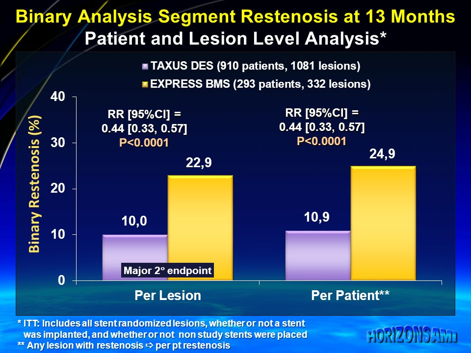 Binary Analysis Segment Restenosis at 13 Months Patient and Lesion Level Analysis* RR [95%CI] = 0.44 [0.33, 0.57] P< * ITT: Includes all stent randomized lesions, whether or not a stent was implanted, and whether or not non study stents were placed ** Any lesion with restenosis per pt restenosis RR [95%CI] = 0.44 [0.33, 0.57] P< Major 2 endpoint