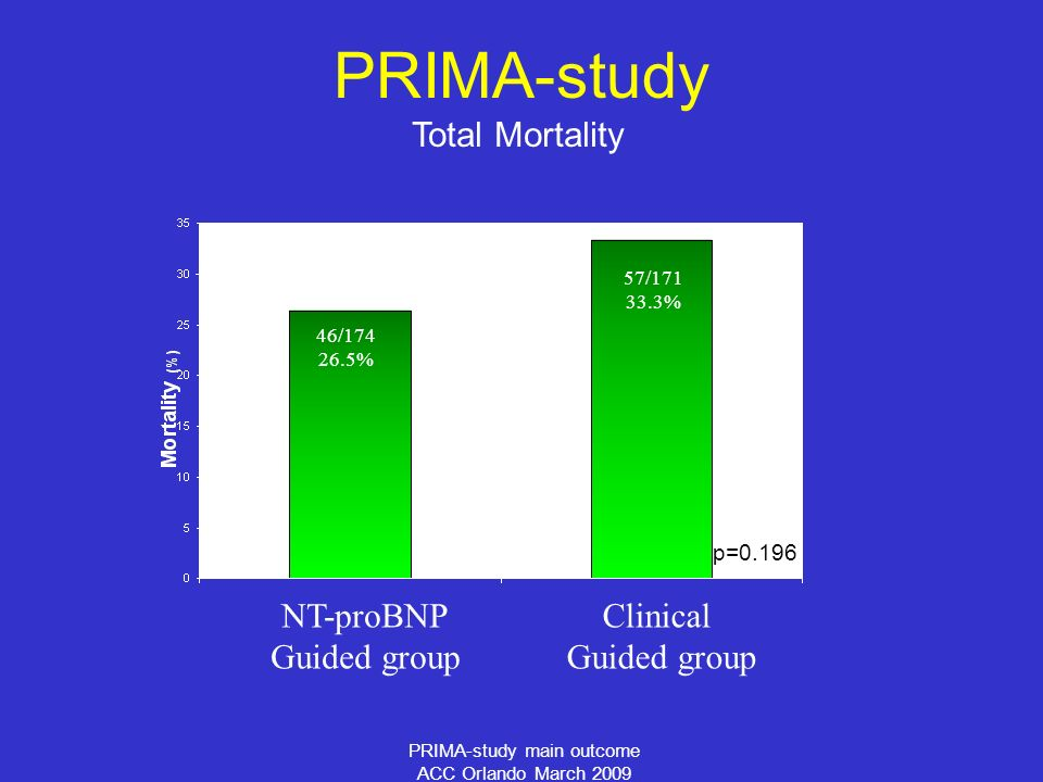 PRIMA-study main outcome ACC Orlando March 2009 Total Mortality PRIMA-study 46/ % 57/ % NT-proBNP Guided group Clinical Guided group p=0.196