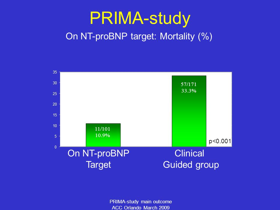 PRIMA-study main outcome ACC Orlando March 2009 On NT-proBNP target: Mortality (%) PRIMA-study On NT-proBNP Target Clinical Guided group p< / % 57/ %