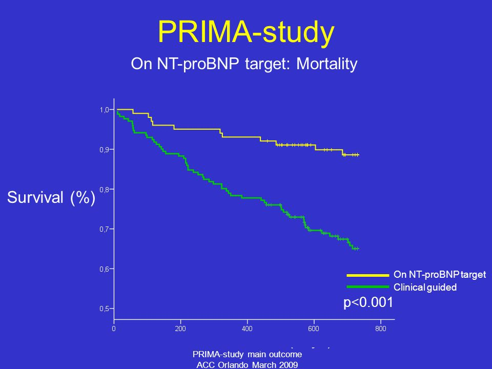 PRIMA-study main outcome ACC Orlando March 2009 On NT-proBNP target: Mortality Time (days) PRIMA-study p<0.001 On NT-proBNP target Clinical guided Survival (%)