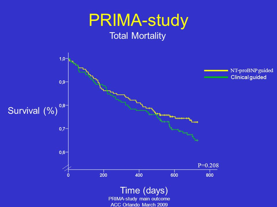 PRIMA-study main outcome ACC Orlando March 2009 Total Mortality PRIMA-study Survival (%) Time (days) P=0.208 NT-proBNP guided Clinical guided