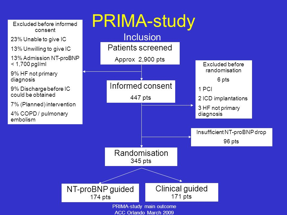 PRIMA-study main outcome ACC Orlando March 2009 Inclusion PRIMA-study Informed consent 447 pts Excluded before randomisation 6 pts 1 PCI 2 ICD implantations 3 HF not primary diagnosis Insufficient NT-proBNP drop 96 pts Randomisation 345 pts Clinical guided 171 pts NT-proBNP guided 174 pts Patients screened Approx 2,900 pts Excluded before informed consent 23% Unable to give IC 13% Unwilling to give IC 13% Admission NT-proBNP < 1,700 pgl/ml 9% HF not primary diagnosis 9% Discharge before IC could be obtained 7% (Planned) intervention 4% COPD / pulmonary embolism