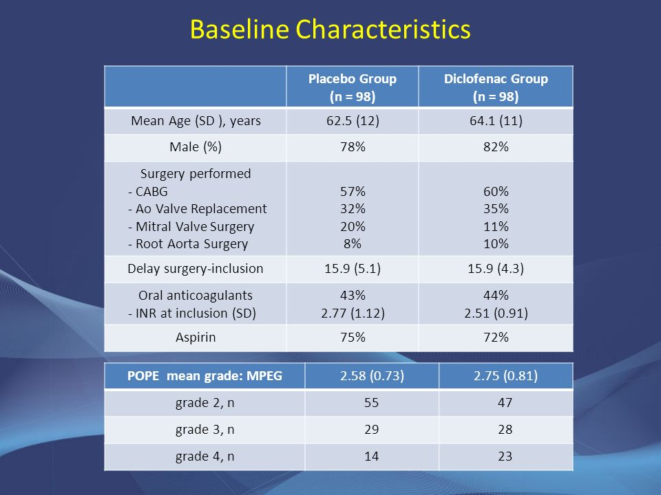 Baseline Characteristics Placebo Group (n = 98) Diclofenac Group (n = 98) Mean Age (SD ), years62.5 (12)64.1 (11) Male (%)78%82% Surgery performed - CABG - Ao Valve Replacement - Mitral Valve Surgery - Root Aorta Surgery 57% 32% 20% 8% 60% 35% 11% 10% Delay surgery-inclusion15.9 (5.1)15.9 (4.3) Oral anticoagulants - INR at inclusion (SD) 43% 2.77 (1.12) 44% 2.51 (0.91) Aspirin75%72% POPE mean grade: MPEG2.58 (0.73)2.75 (0.81) grade 2, n5547 grade 3, n2928 grade 4, n1423