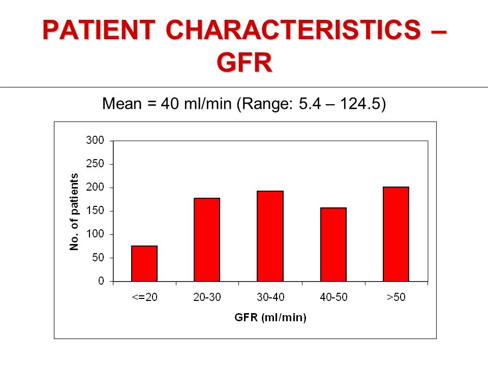 PATIENT CHARACTERISTICS – GFR Mean = 40 ml/min (Range: 5.4 – 124.5)