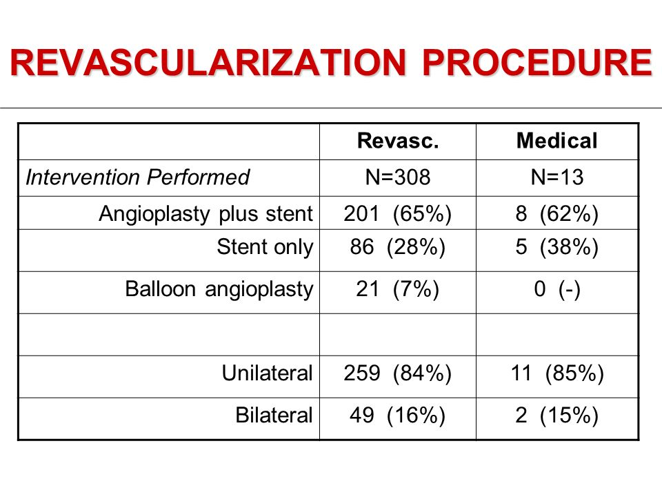 REVASCULARIZATION PROCEDURE Revasc.Medical Intervention PerformedN=308N=13 Angioplasty plus stent201 (65%)8 (62%) Stent only86 (28%)5 (38%) Balloon angioplasty21 (7%)0 (-) Unilateral259 (84%)11 (85%) Bilateral49 (16%)2 (15%)