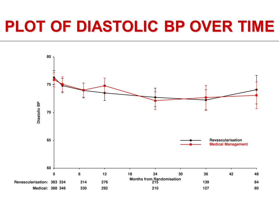 PLOT OF DIASTOLIC BP OVER TIME
