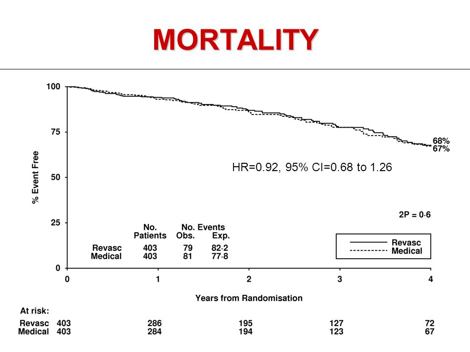 MORTALITY HR=0.92, 95% CI=0.68 to 1.26