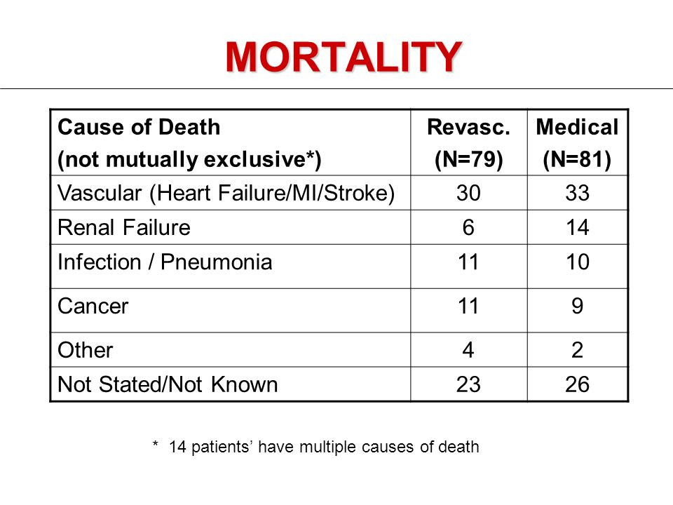 MORTALITY Cause of Death (not mutually exclusive*) Revasc.