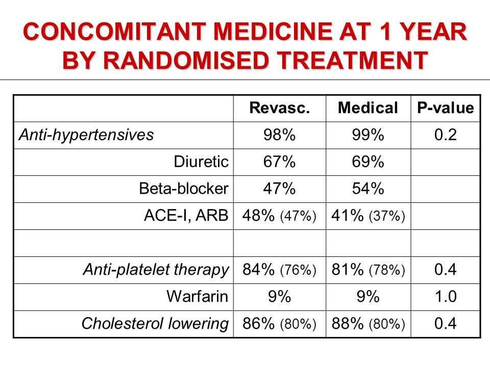 CONCOMITANT MEDICINE AT 1 YEAR BY RANDOMISED TREATMENT Revasc.MedicalP-value Anti-hypertensives98%99%0.2 Diuretic67%69% Beta-blocker47%54% ACE-I, ARB48% (47%) 41% (37%) Anti-platelet therapy84% (76%) 81% (78%) 0.4 Warfarin9% 1.0 Cholesterol lowering86% (80%) 88% (80%) 0.4