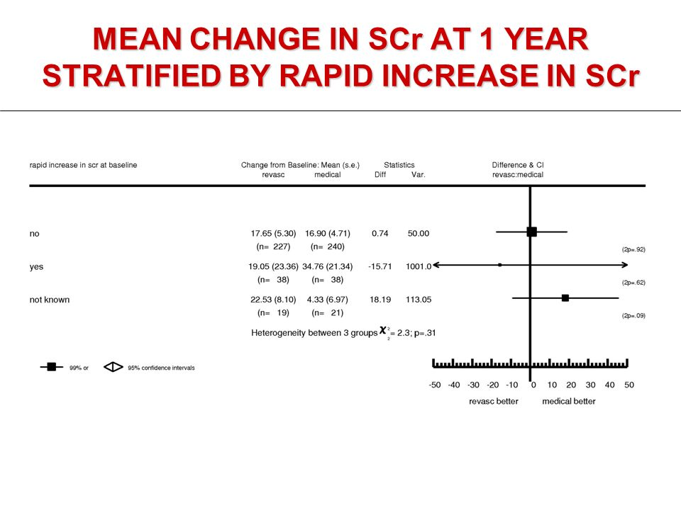 MEAN CHANGE IN SCr AT 1 YEAR STRATIFIED BY RAPID INCREASE IN SCr