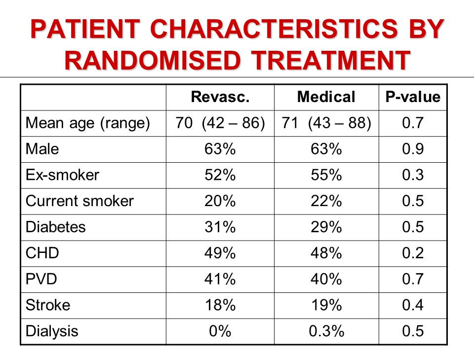 PATIENT CHARACTERISTICS BY RANDOMISED TREATMENT Revasc.MedicalP-value Mean age (range)70 (42 – 86)71 (43 – 88)0.7 Male63% 0.9 Ex-smoker52%55%0.3 Current smoker20%22%0.5 Diabetes31%29%0.5 CHD49%48%0.2 PVD41%40%0.7 Stroke18%19%0.4 Dialysis0%0.3%0.5