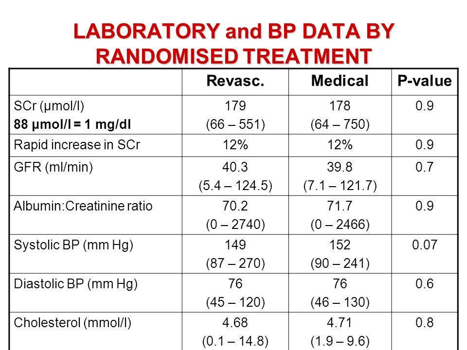 LABORATORY and BP DATA BY RANDOMISED TREATMENT Revasc.MedicalP-value SCr (μmol/l) 88 μmol/l = 1 mg/dl 179 (66 – 551) 178 (64 – 750) 0.9 Rapid increase in SCr12% 0.9 GFR (ml/min)40.3 (5.4 – 124.5) 39.8 (7.1 – 121.7) 0.7 Albumin:Creatinine ratio70.2 (0 – 2740) 71.7 (0 – 2466) 0.9 Systolic BP (mm Hg)149 (87 – 270) 152 (90 – 241) 0.07 Diastolic BP (mm Hg)76 (45 – 120) 76 (46 – 130) 0.6 Cholesterol (mmol/l)4.68 (0.1 – 14.8) 4.71 (1.9 – 9.6) 0.8