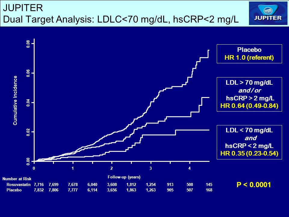 JUPITER Dual Target Analysis: LDLC<70 mg/dL, hsCRP<2 mg/L LDL > 70 mg/dL and / or hsCRP > 2 mg/L HR 0.64 ( ) LDL < 70 mg/dL and hsCRP < 2 mg/L HR 0.35 ( ) Placebo HR 1.0 (referent) P < Cumulative Incidence Number at Risk Follow-up (years) Rosuvastatin Placebo 7,7167,6997,6786,0403,6081,8121, ,8327,8067,7776,1143,6561,8631,