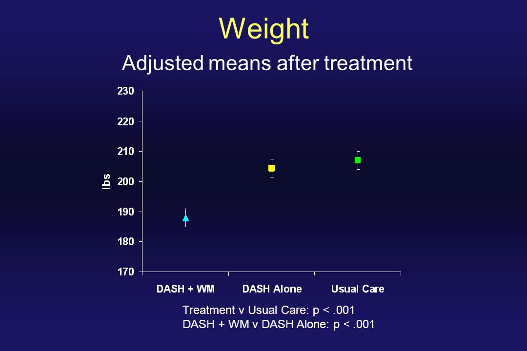Weight Adjusted means after treatment Treatment v Usual Care: p <.001 DASH + WM v DASH Alone: p <.001