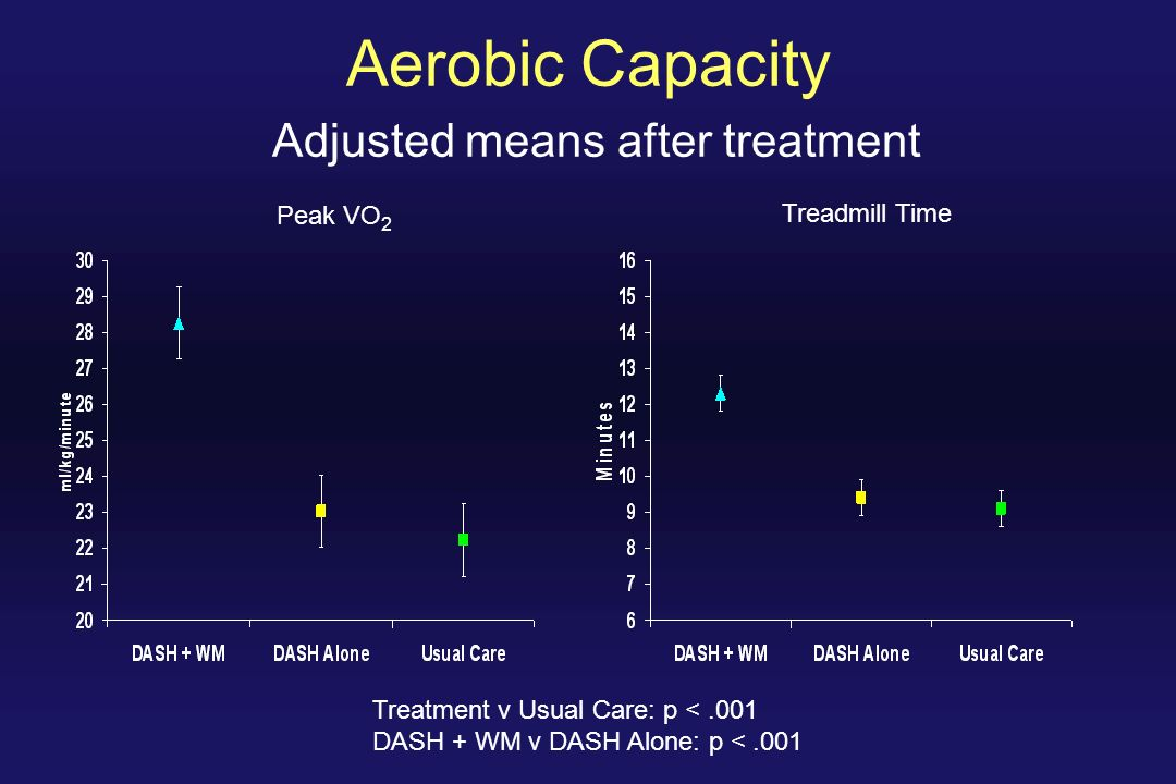 Aerobic Capacity Adjusted means after treatment Treatment v Usual Care: p <.001 DASH + WM v DASH Alone: p <.001 Peak VO 2 Treadmill Time