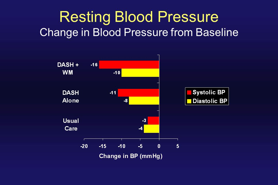 Resting Blood Pressure Change in Blood Pressure from Baseline
