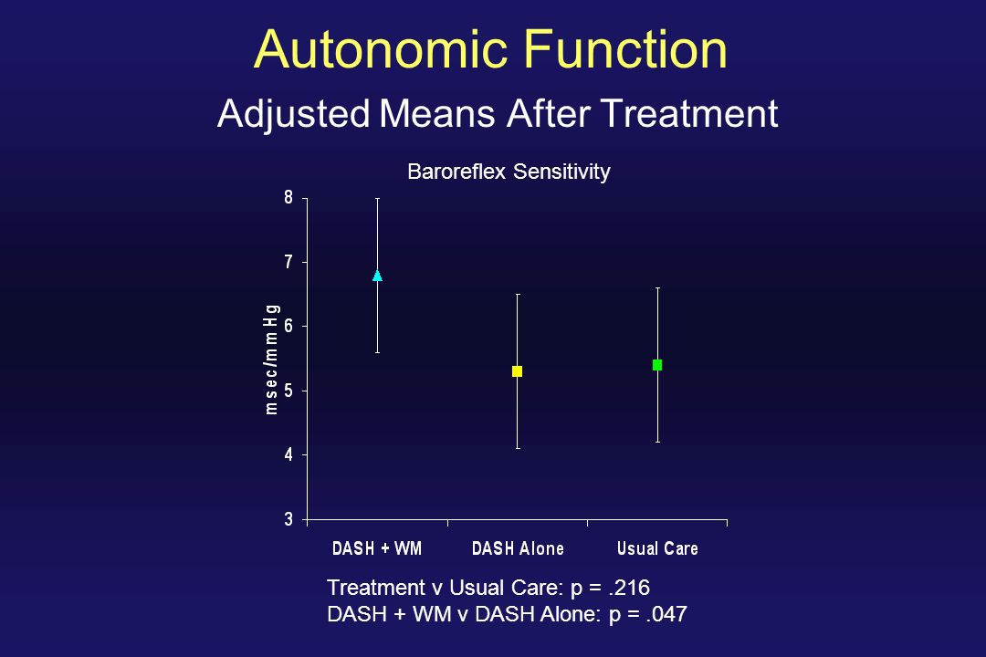 Autonomic Function Adjusted Means After Treatment Baroreflex Sensitivity Treatment v Usual Care: p =.216 DASH + WM v DASH Alone: p =.047