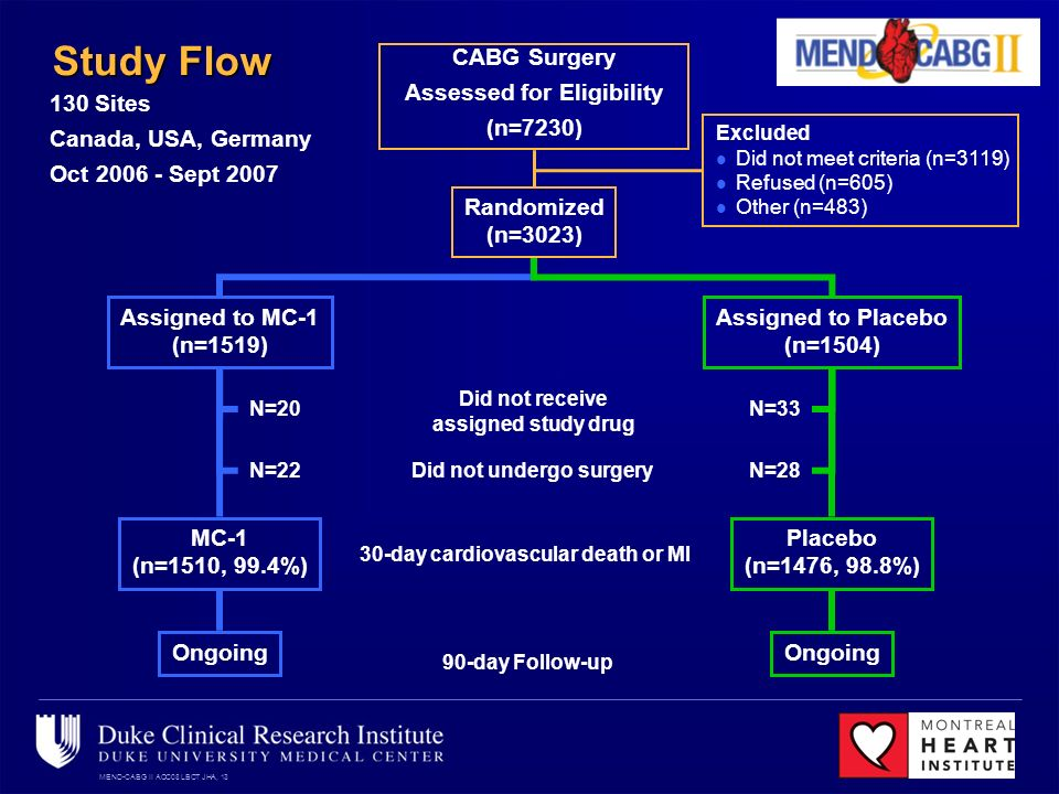 MEND-CABG II ACC08 LBCT JHA, 13 Study Flow CABG Surgery Assessed for Eligibility (n=7230) Randomized (n=3023) Excluded Did not meet criteria (n=3119) Refused (n=605) Other (n=483) Assigned to MC-1 (n=1519) Assigned to Placebo (n=1504) 90-day Follow-up MC-1 (n=1510, 99.4%) Placebo (n=1476, 98.8%) Ongoing Did not receive assigned study drug Did not undergo surgeryN=28 N=33 N=22 N= Sites Canada, USA, Germany Oct Sept day cardiovascular death or MI
