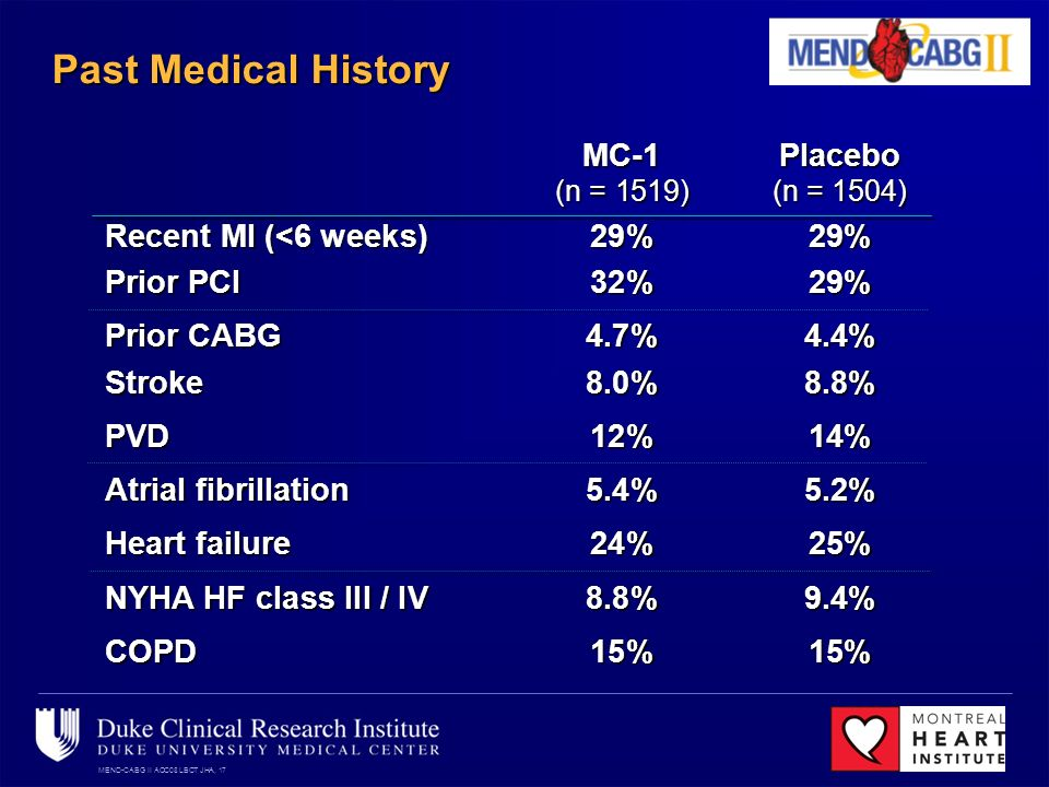 MEND-CABG II ACC08 LBCT JHA, 17 Past Medical History MC-1Placebo (n = 1519)(n = 1504) Recent MI (<6 weeks) 29%29% Prior PCI 32%29% Prior CABG4.7%4.4% Stroke 8.0%8.8% PVD12%14% Atrial fibrillation5.4%5.2% Heart failure24%25% NYHA HF class III / IV 8.8%9.4% COPD15%15%