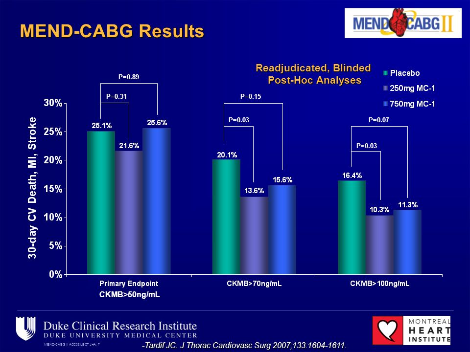 MEND-CABG II ACC08 LBCT JHA, 7 MEND-CABG Results P=0.89 P=0.31 P=0.15 P=0.03 P=0.07 P=0.03 Readjudicated, Blinded Post-Hoc Analyses -Tardif JC.