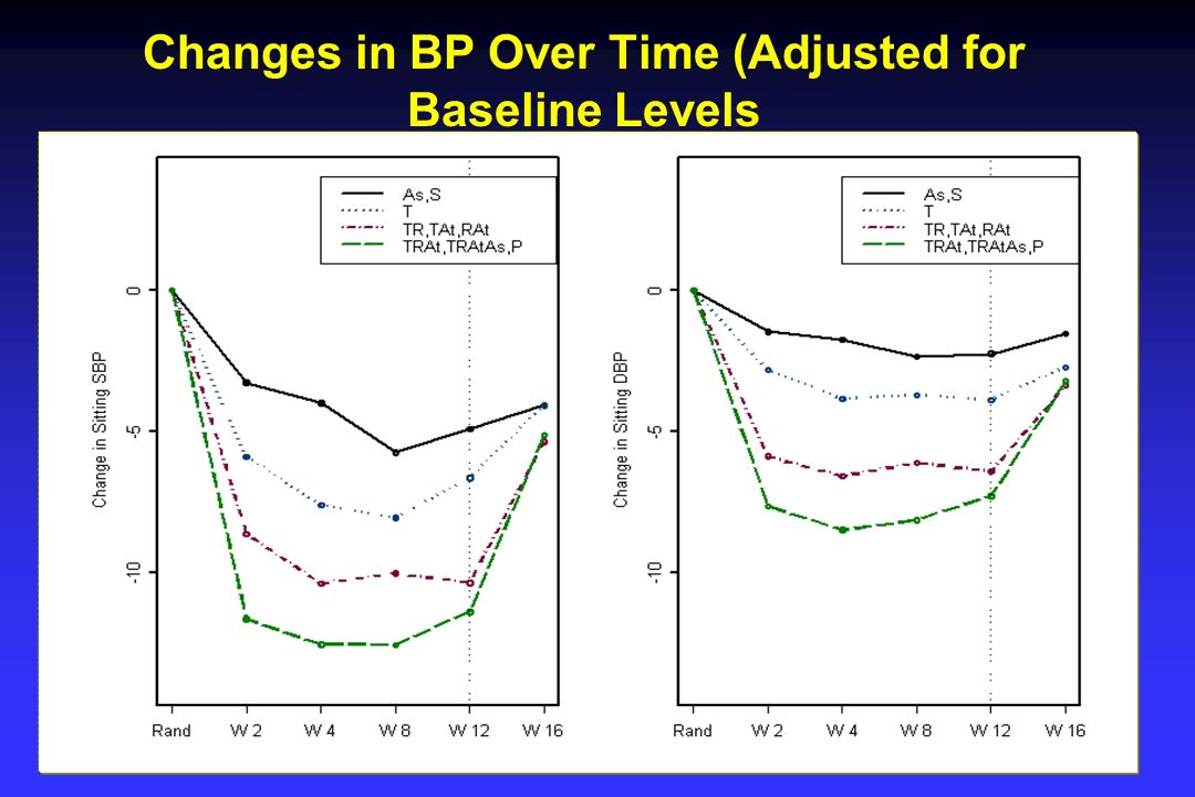 Changes in BP Over Time (Adjusted for Baseline Levels