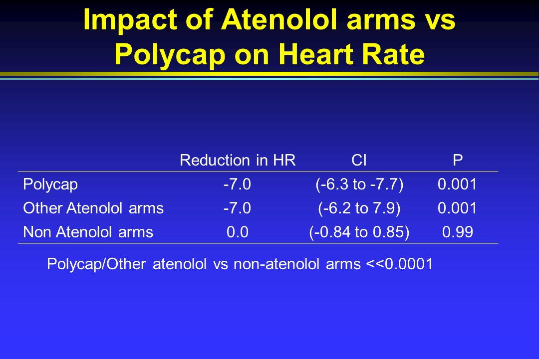Impact of Atenolol arms vs Polycap on Heart Rate Reduction in HRCIP Polycap-7.0(-6.3 to -7.7)0.001 Other Atenolol arms-7.0(-6.2 to 7.9)0.001 Non Atenolol arms0.0(-0.84 to 0.85)0.99 Polycap/Other atenolol vs non-atenolol arms <<0.0001
