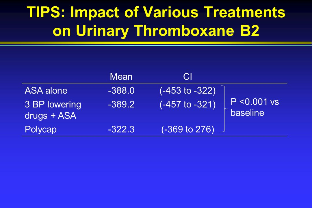 TIPS: Impact of Various Treatments on Urinary Thromboxane B2 MeanCI ASA alone-388.0(-453 to -322) P <0.001 vs baseline 3 BP lowering drugs + ASA (-457 to -321) Polycap-322.3(-369 to 276)