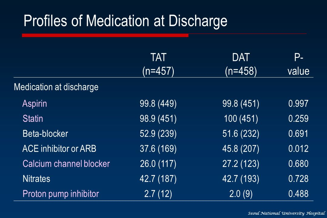 Seoul National University Hospital Profiles of Medication at Discharge TAT (n=457) DAT (n=458) P- value Medication at discharge Aspirin99.8 (449)99.8 (451)0.997 Statin98.9 (451)100 (451)0.259 Beta-blocker52.9 (239)51.6 (232)0.691 ACE inhibitor or ARB37.6 (169)45.8 (207)0.012 Calcium channel blocker26.0 (117)27.2 (123)0.680 Nitrates42.7 (187)42.7 (193)0.728 Proton pump inhibitor2.7 (12)2.0 (9)0.488