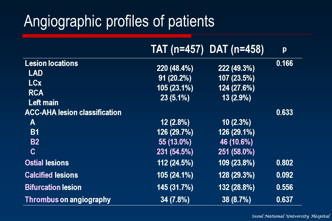 Seoul National University Hospital Angiographic profiles of patients TAT (n=457)DAT (n=458) p Lesion locations LAD LCx RCA Left main 220 (48.4%) 91 (20.2%) 105 (23.1%) 23 (5.1%) 222 (49.3%) 107 (23.5%) 124 (27.6%) 13 (2.9%) 0.166 ACC-AHA lesion classification A B1 B2 C 12 (2.8%) 126 (29.7%) 55 (13.0%) 231 (54.5%) 10 (2.3%) 126 (29.1%) 46 (10.6%) 251 (58.0%) 0.633 Ostial lesions112 (24.5%)109 (23.8%)0.802 Calcified lesions105 (24.1%)128 (29.3%)0.092 Bifurcation lesion145 (31.7%)132 (28.8%)0.556 Thrombus on angiography34 (7.8%)38 (8.7%)0.637