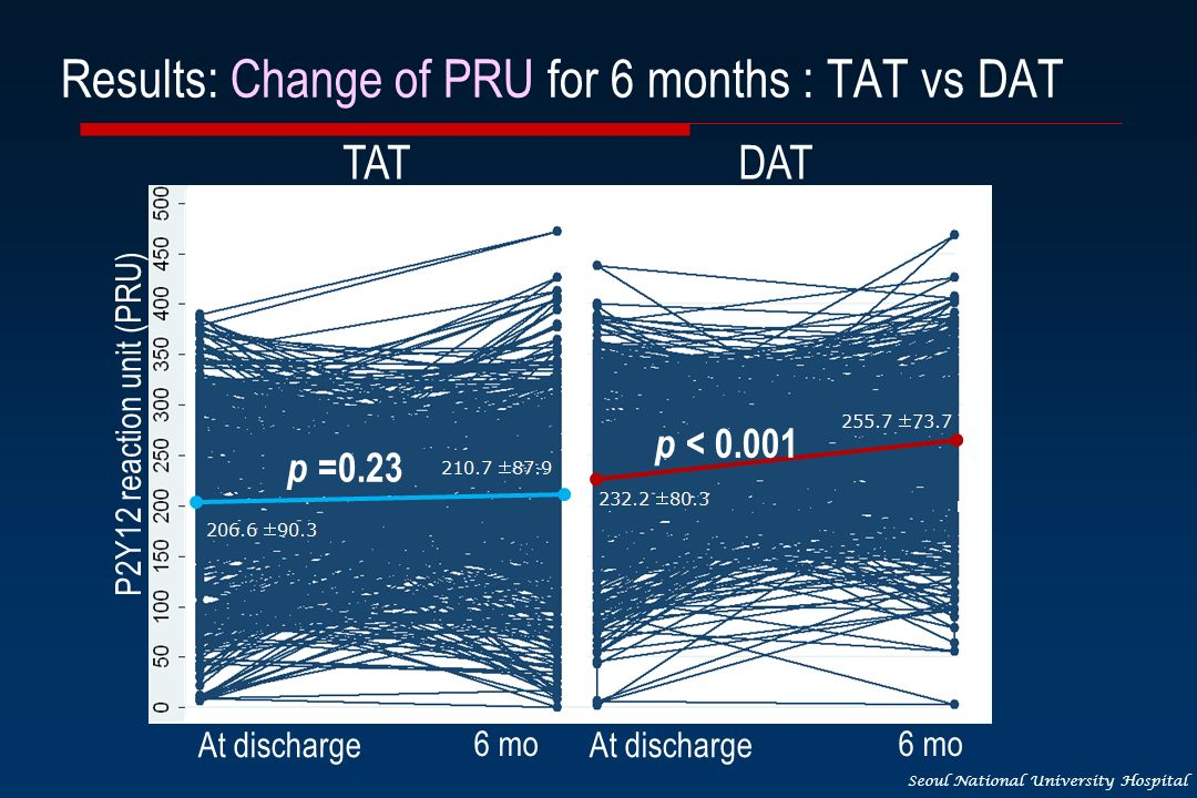 Seoul National University Hospital Results: Change of PRU for 6 months : TAT vs DAT At discharge 6 mo At discharge 6 mo p < 0.001 p =0.23 P2Y12 reaction unit (PRU) TATDAT