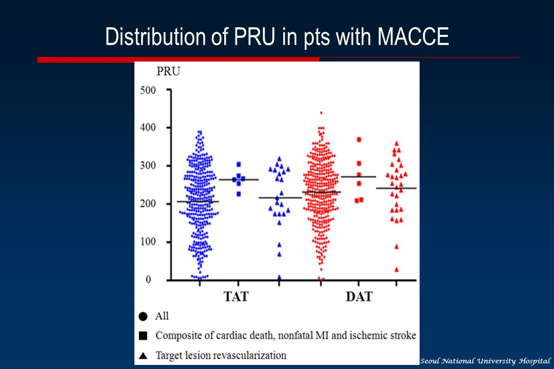 Seoul National University Hospital Distribution of PRU in pts with MACCE