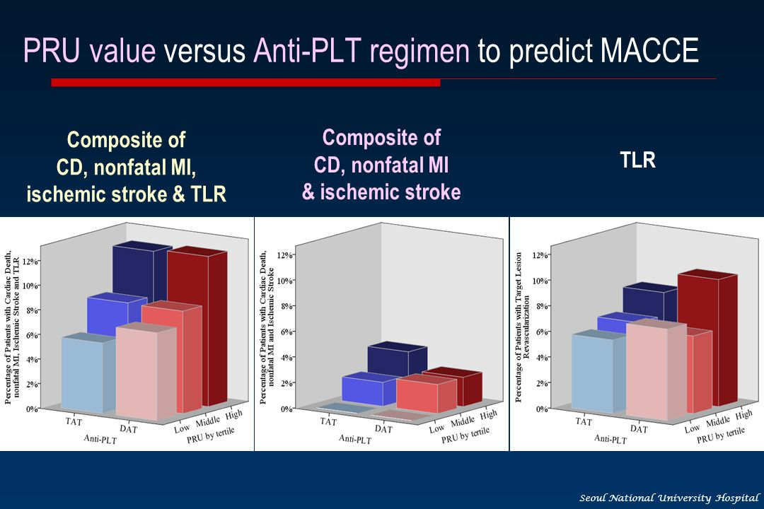 Seoul National University Hospital Composite of CD, nonfatal MI, ischemic stroke & TLR Composite of CD, nonfatal MI & ischemic stroke TLR PRU value versus Anti-PLT regimen to predict MACCE