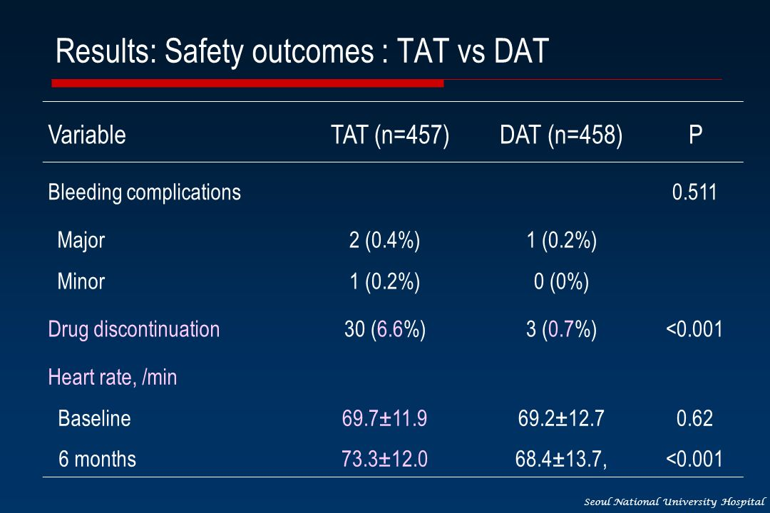 Seoul National University Hospital Results: Safety outcomes : TAT vs DAT VariableTAT (n=457)DAT (n=458)P Bleeding complications0.511 Major Minor 2 (0.4%) 1 (0.2%) 0 (0%) Drug discontinuation30 (6.6%)3 (0.7%)<0.001 Heart rate, /min Baseline 6 months 69.7±11.9 73.3±12.0 69.2±12.7 68.4±13.7, 0.62 <0.001