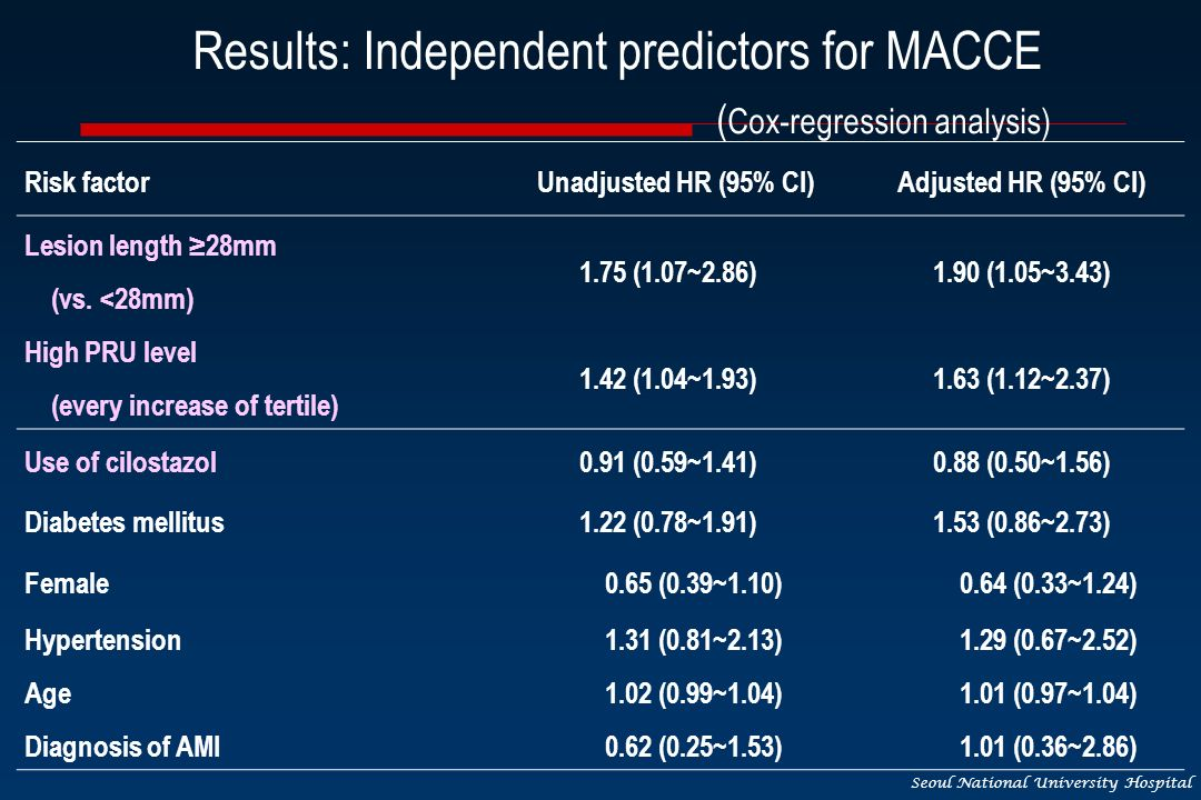 Seoul National University Hospital Results: Independent predictors for MACCE ( Cox-regression analysis) Risk factorUnadjusted HR (95% CI)Adjusted HR (95% CI) Lesion length 28mm (vs.