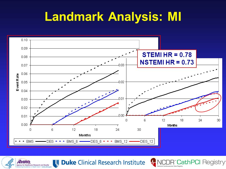 Landmark Analysis: MI STEMI HR = 0.78 NSTEMI HR = 0.73