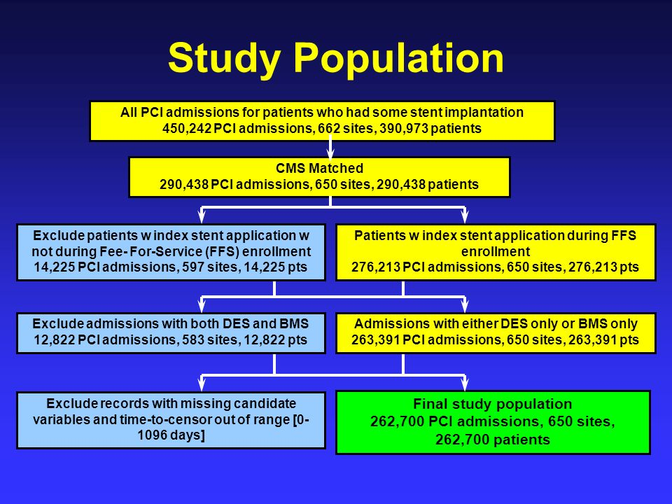 Study Population All PCI admissions for patients who had some stent implantation 450,242 PCI admissions, 662 sites, 390,973 patients CMS Matched 290,438 PCI admissions, 650 sites, 290,438 patients Exclude patients w index stent application w not during Fee- For-Service (FFS) enrollment 14,225 PCI admissions, 597 sites, 14,225 pts Patients w index stent application during FFS enrollment 276,213 PCI admissions, 650 sites, 276,213 pts Exclude admissions with both DES and BMS 12,822 PCI admissions, 583 sites, 12,822 pts Admissions with either DES only or BMS only 263,391 PCI admissions, 650 sites, 263,391 pts Exclude records with missing candidate variables and time-to-censor out of range [ days] Final study population 262,700 PCI admissions, 650 sites, 262,700 patients