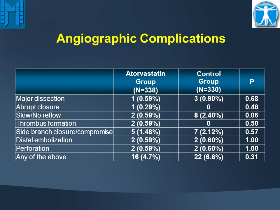 Angiographic & Procedural Characteristics Atorvastatin Group (N=338) Control Group (N=330) Preprocedural QCA RVD, mm MLD, mm DS, % Lesion length, mm Postprocedural QCA RVD, mm MLD, mm DS, % Stent length, mm Max inflation pressure, atm 15 4 TIMI flow grade pre 0/1 2/3 54 (16%) 284 (84%) 54 (16.5%) 276 (83.5%) TIMI flow grade post 0/1 2/3 1 (0.3%) 337 (99.7%) (100%) BA ratio