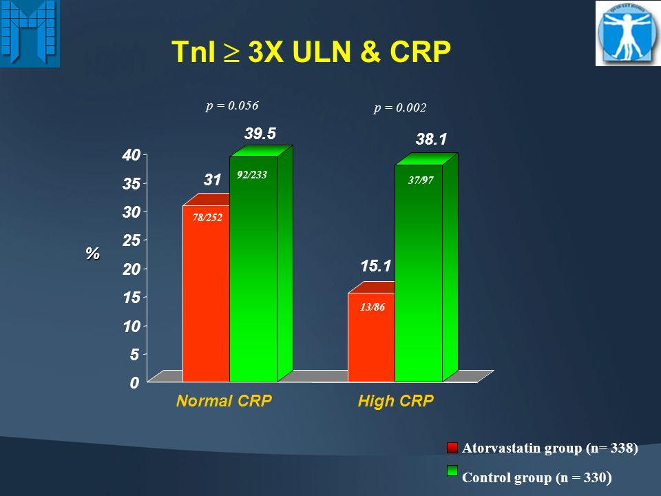 28/252 35/ /86 16/ Atorvastatin group (n= 338) Control group (n = 330) p = 0.18p = CKMB 3X ULN & CRP Normal CRPHigh CRP %