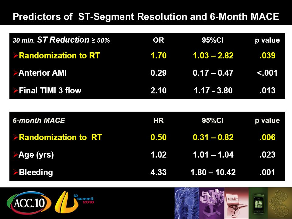 Predictors of ST-Segment Resolution and 6-Month MACE 6-month MACEHR95%CIp value Randomization to RT – Age (yrs) – Bleeding – min.