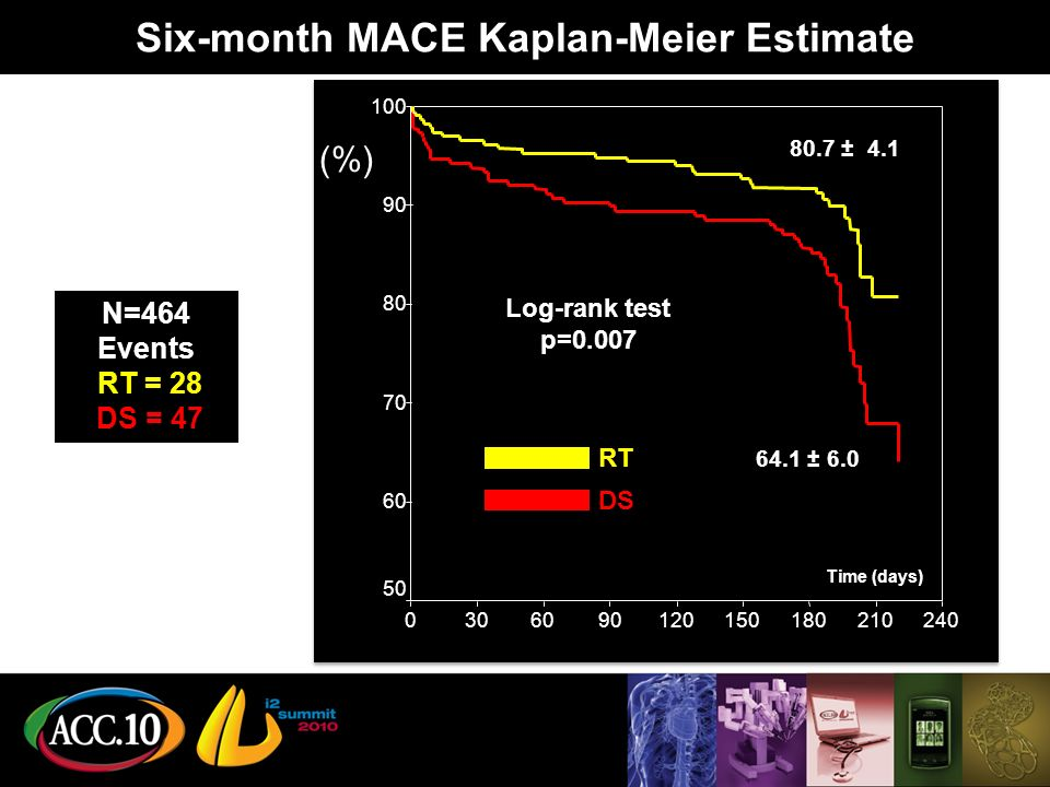 N=464 Events RT = 28 DS = 47 Log-rank test p= ± ± 6.0 Time (days) Six-month MACE Kaplan-Meier Estimate RT DS (%)