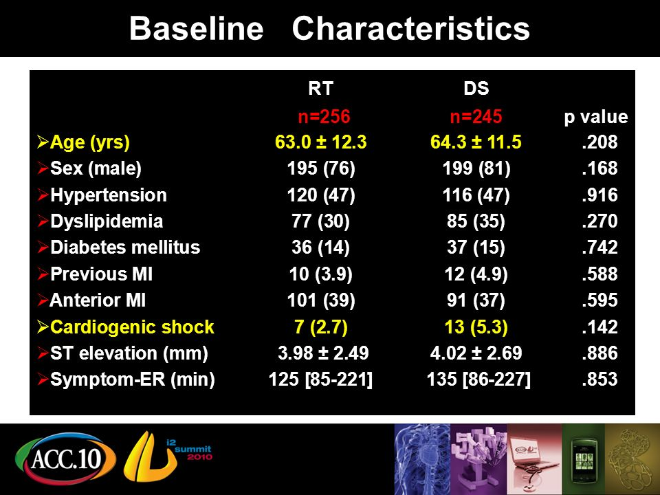 Baseline Characteristics RTDS n=256 n=245 p value Age (yrs)63.0 ± ± Sex (male) 195 (76)199 (81).168 Hypertension 120 (47)116 (47).916 Dyslipidemia77 (30)85 (35).270 Diabetes mellitus36 (14)37 (15).742 Previous MI10 (3.9)12 (4.9).588 Anterior MI101 (39)91 (37).595 Cardiogenic shock7 (2.7)13 (5.3).142 ST elevation (mm) 3.98 ± ± Symptom-ER (min) 125 [85-221] 135 [86-227].853