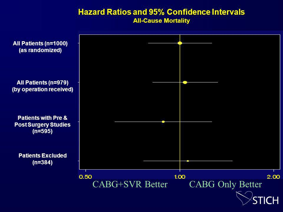 Hazard Ratios and 95% Confidence Intervals All-Cause Mortality All Patients (n=1000) (as randomized) All Patients (n=979) (by operation received) Patients with Pre & Post Surgery Studies (n=595) Patients Excluded (n=384) CABG+SVR BetterCABG Only Better